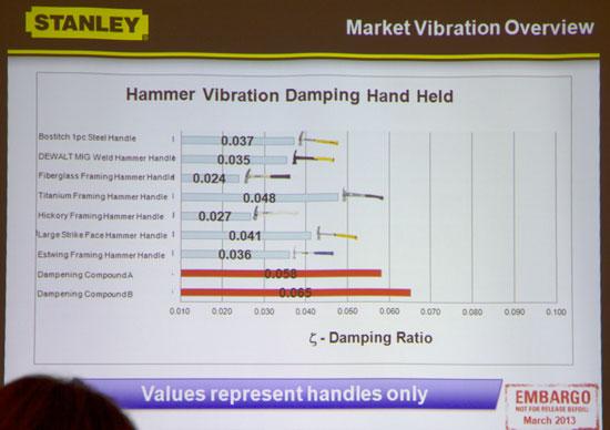 Молотки Stanley FatMax с защитой от вибрации