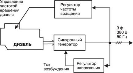 Дизель электростанции. Работа при переменной частоте вращения дизеля