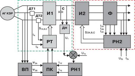 Рис. 3 Функциональная схема электрогенераторного агрегата с АГ КЗР.