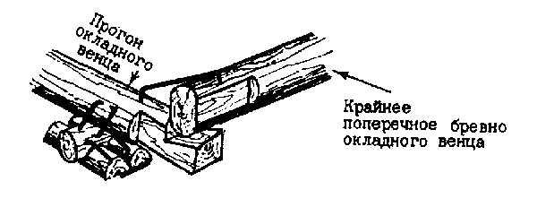 Закрепление брёвен для причерчивания лапы