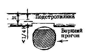 Врезка подстропилин в верхние прогоны при строительстве сруба