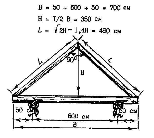 Определение длины стропил при строительстве сруба