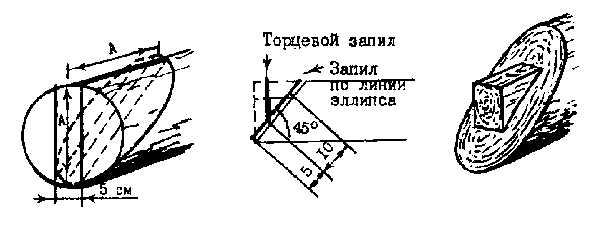 Разметка и вырубка нижнего шипа на стропилах при строительстве сруба