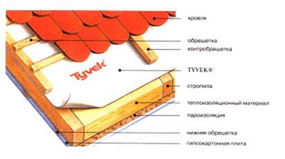 Использование материала Du Pont Tyvek (Тайвек) - гидроветрозащитной паропроницаемой мембраны